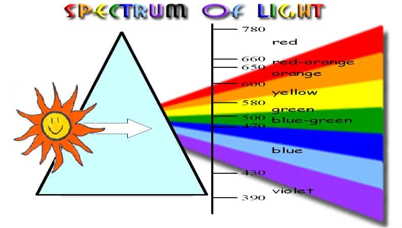 spectrum of light; from ohio state U.